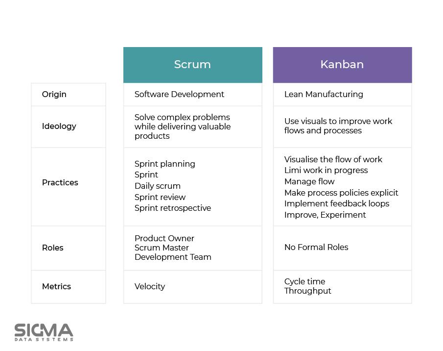 Comparison Of Agile Methodologies