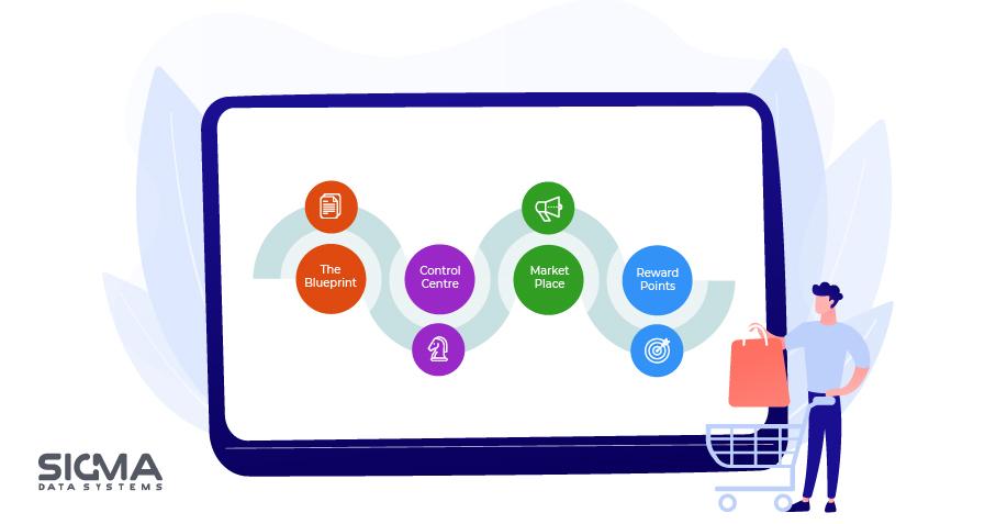 Key features - fintech solution